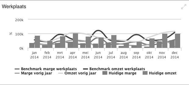 Benchmarken? De cijfers van wakker Nederland